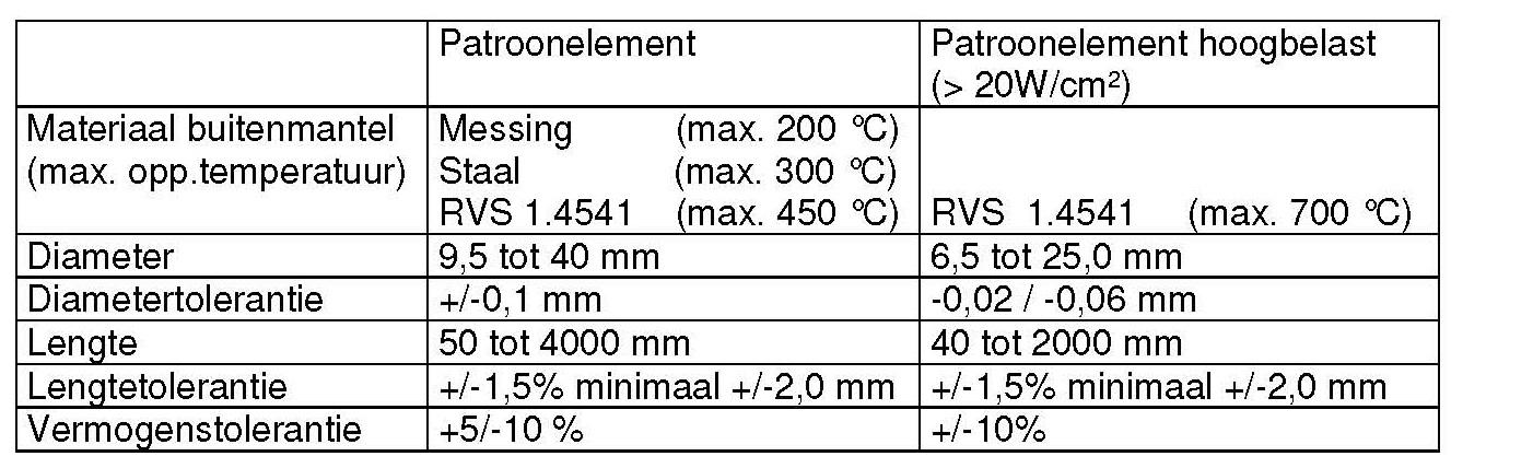 BE Techniek _ patroonelement variabelen